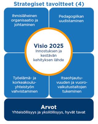 Kajaanin kaupungin koulutusliikelaitoksen strategia 2020-2025